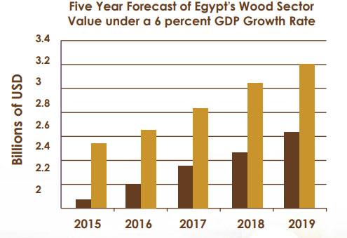 Evento principale in Nord Africa per legno e legno macchine per la lavorazione del legno
